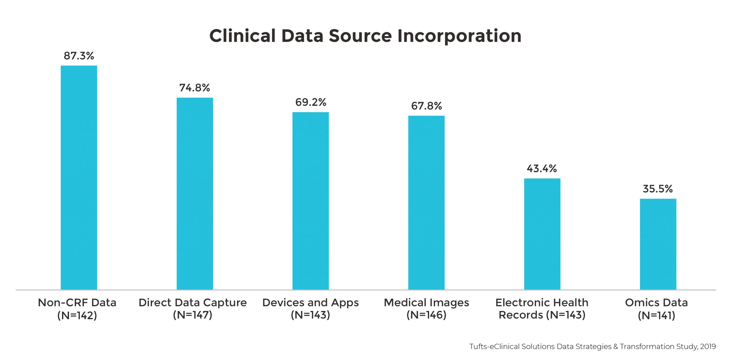 Clinical Data Source Incorporation