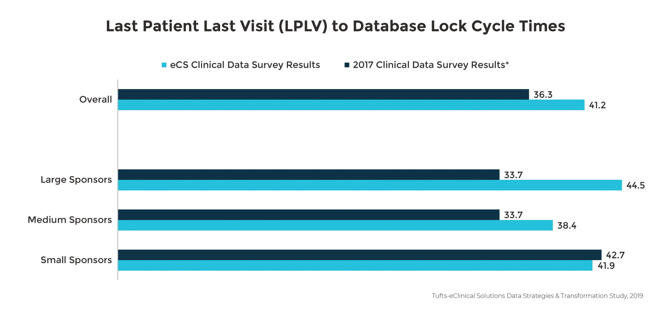 Last Patient Last Visit (LPLV) to Database Lock Cycle Times