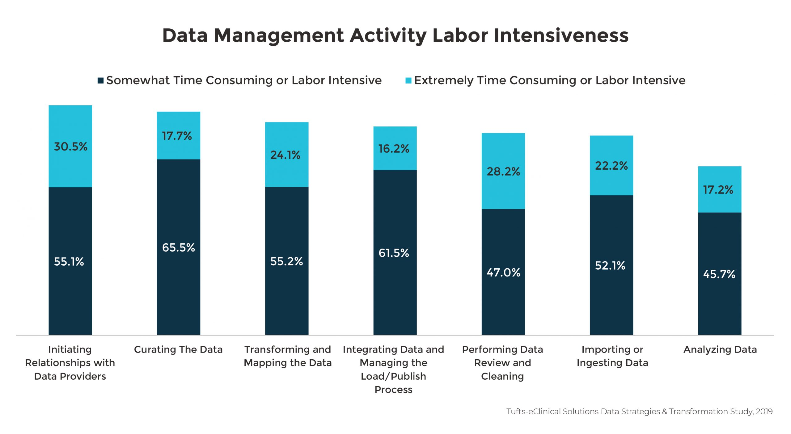 Data Management Activity Labor Intensiveness