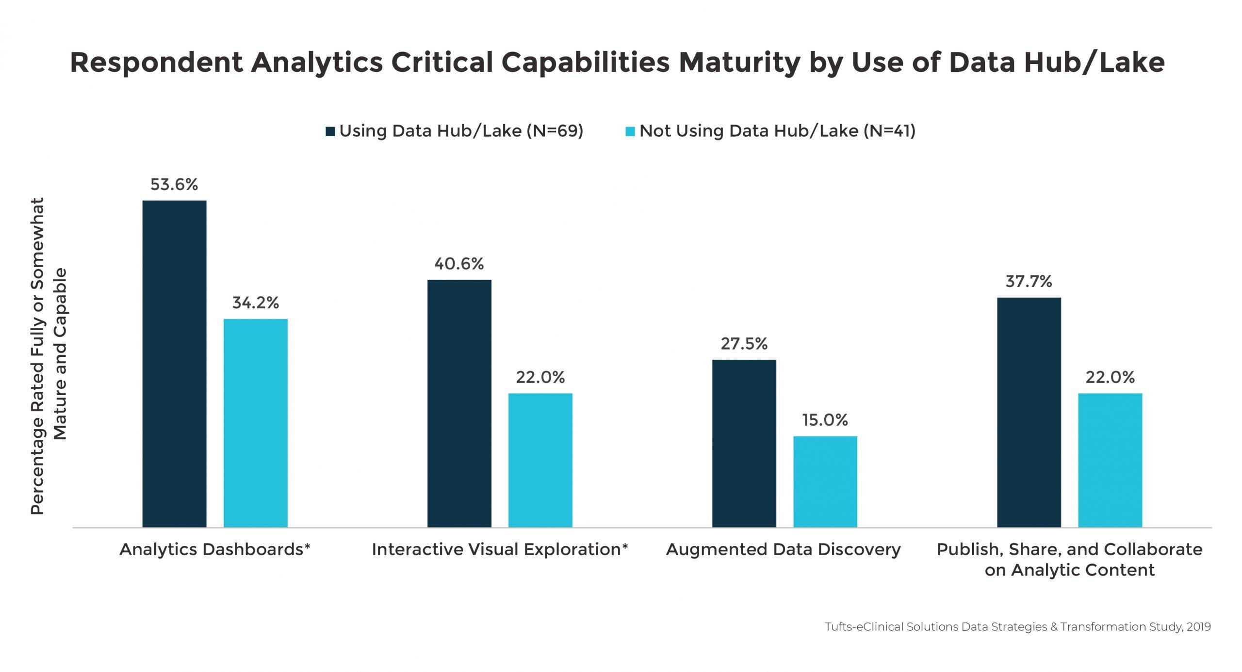 Respondent Analytics Critical Capabilities Maturity by Use of Data Hub/Lake