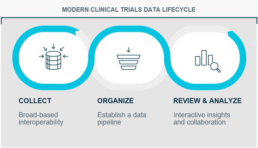 Modern Clinical Trials Data Lifecycle